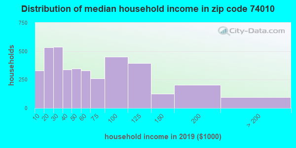 Zip code 74010 household income distribution in 2009