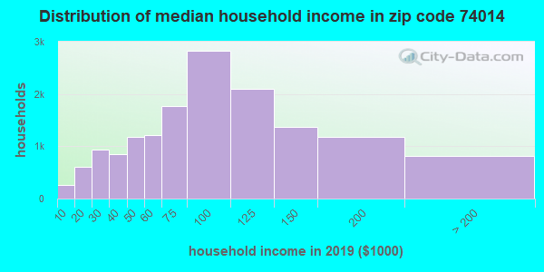 Zip code 74014 household income distribution in 2009
