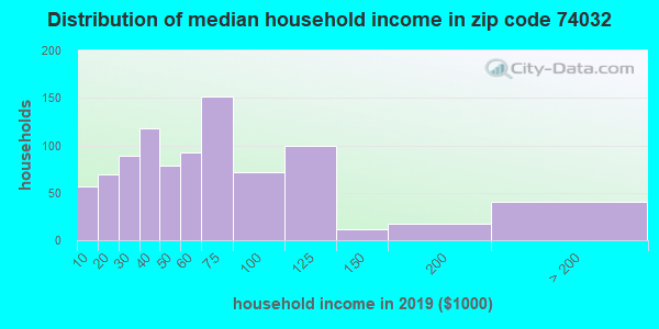Zip code 74032 household income distribution in 2009