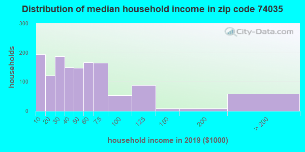 Zip code 74035 household income distribution in 2009