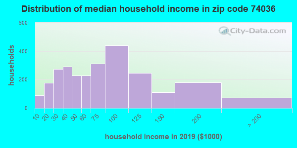 Zip code 74036 household income distribution in 2009