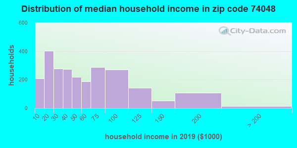 Zip code 74048 household income distribution in 2009