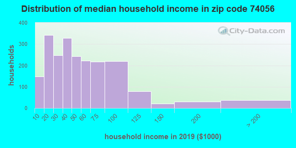 Zip code 74056 household income distribution in 2009