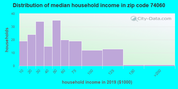 Zip code 74060 household income distribution in 2009