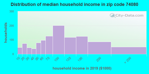 Zip code 74080 household income distribution in 2009