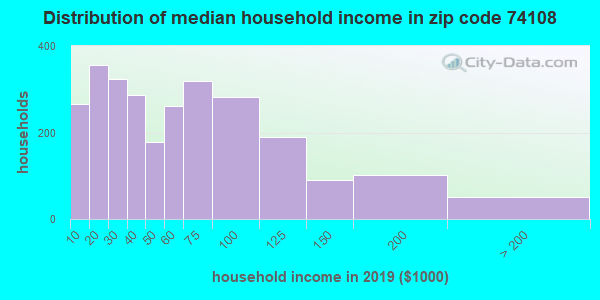 Zip code 74108 household income distribution in 2009