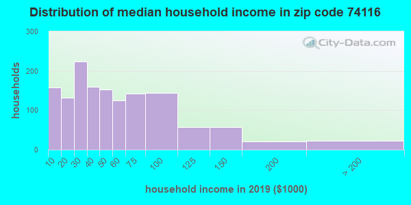 Zip code 74116 household income distribution in 2009