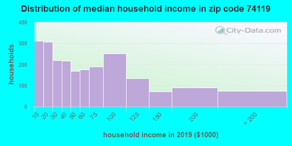 Zip code 74119 household income distribution in 2016