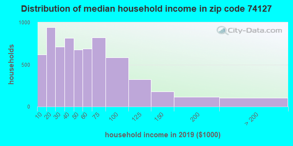 Zip code 74127 household income distribution in 2009