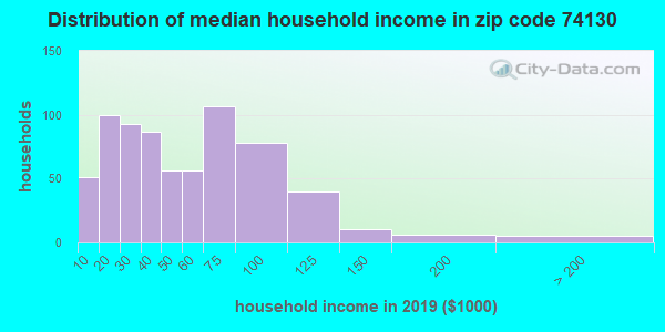 Zip code 74130 household income distribution in 2009