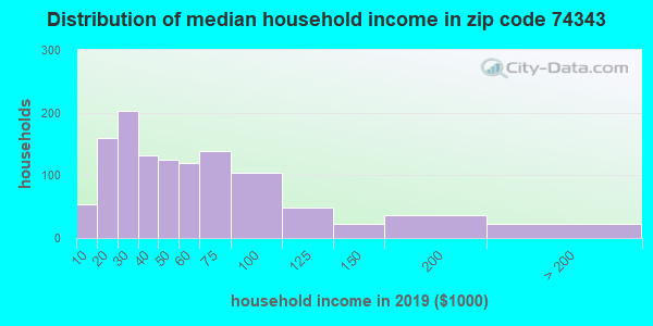 Zip code 74343 household income distribution in 2009
