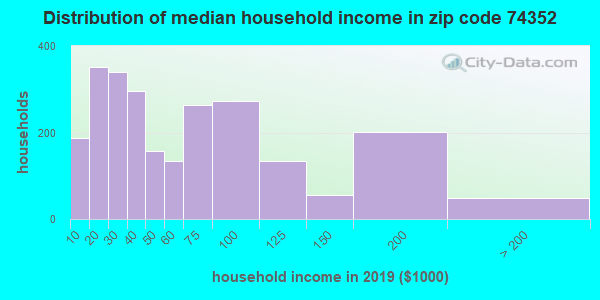 Zip code 74352 household income distribution in 2009