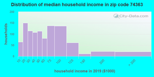 Zip code 74363 household income distribution in 2009