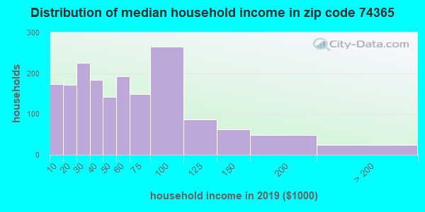 Zip code 74365 household income distribution in 2015