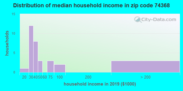Zip code 74368 household income distribution in 2009