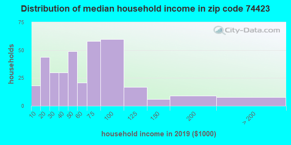 Zip code 74423 household income distribution in 2009