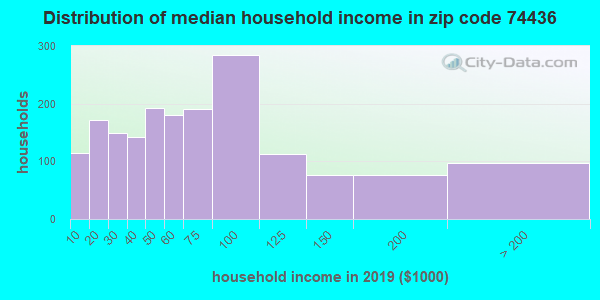 Zip code 74436 household income distribution in 2009