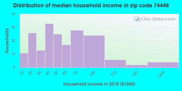 Zip code 74446 household income distribution in 2009
