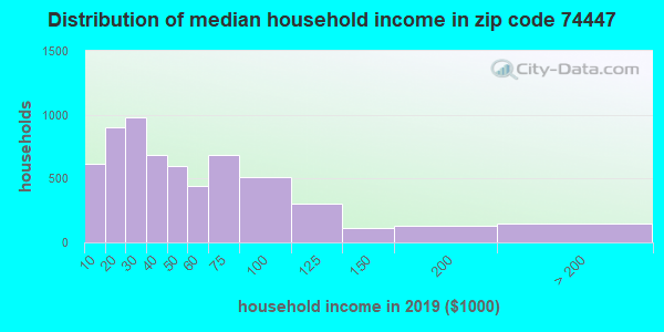 Zip code 74447 household income distribution in 2009