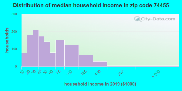 Zip code 74455 household income distribution in 2009