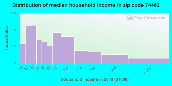 Zip code 74462 household income distribution in 2009