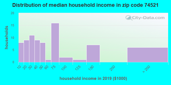 Zip code 74521 household income distribution in 2009