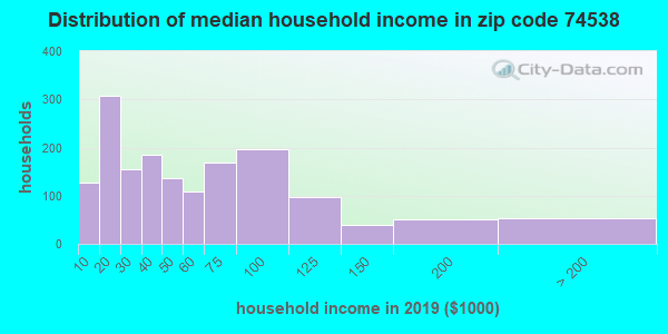 Zip code 74538 household income distribution in 2009