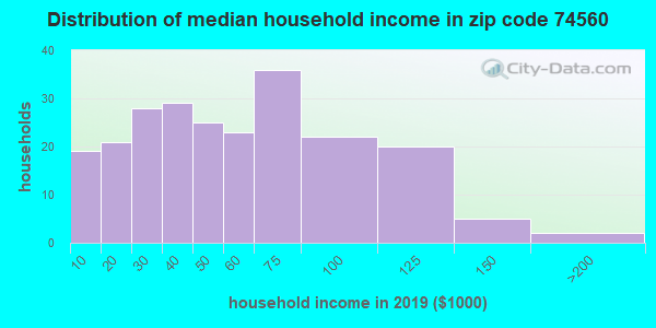 Zip code 74560 household income distribution in 2009