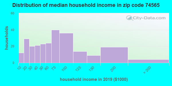 Zip code 74565 household income distribution in 2009