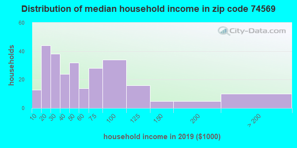 Zip code 74569 household income distribution in 2009