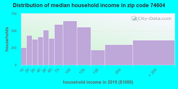 Zip code 74604 household income distribution in 2009