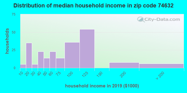 Zip code 74632 household income distribution in 2009