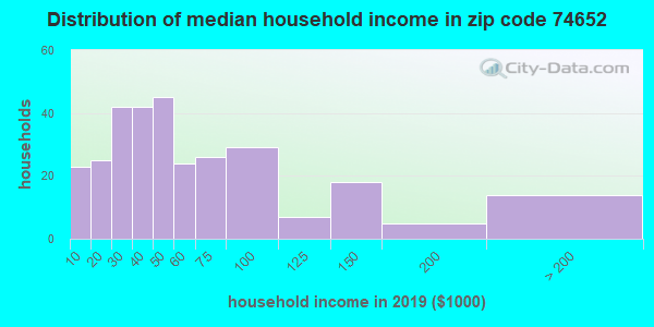 Zip code 74652 household income distribution in 2009