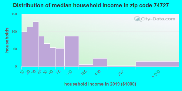 Zip code 74727 household income distribution in 2009