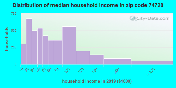 Zip code 74728 household income distribution in 2009