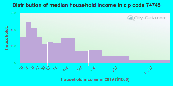 Zip code 74745 household income distribution in 2016