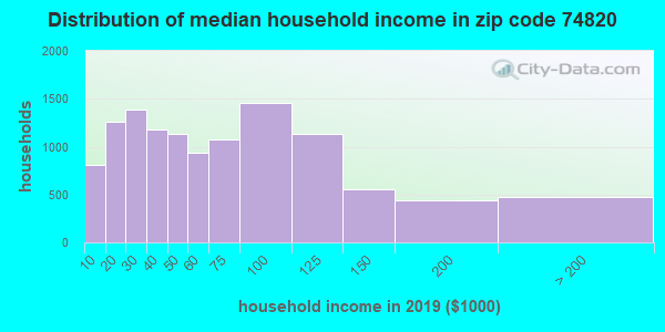 Zip code 74820 household income distribution in 2009
