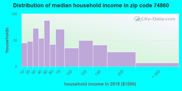 Zip code 74860 household income distribution in 2009