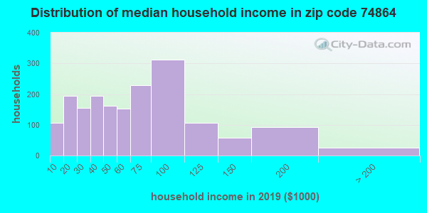 Zip code 74864 household income distribution in 2009
