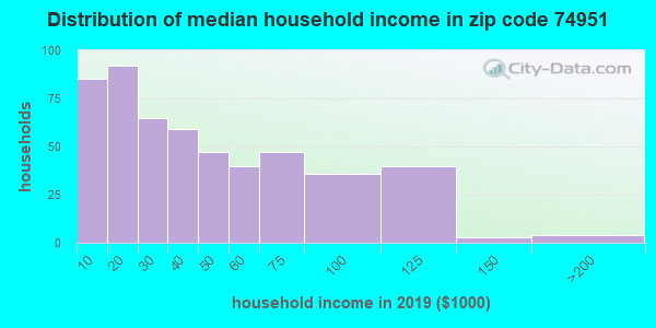 Zip code 74951 household income distribution in 2013