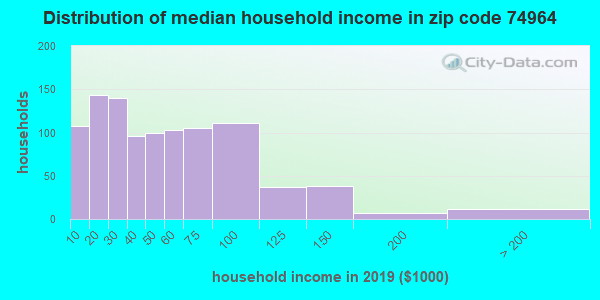 Zip code 74964 household income distribution in 2009