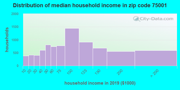 Zip code 75001 household income distribution in 2009