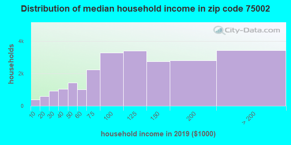 Zip code 75002 household income distribution in 2009