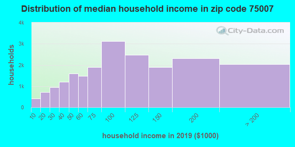 Zip code 75007 household income distribution in 2009