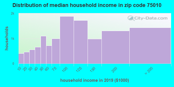 Zip code 75010 household income distribution in 2009