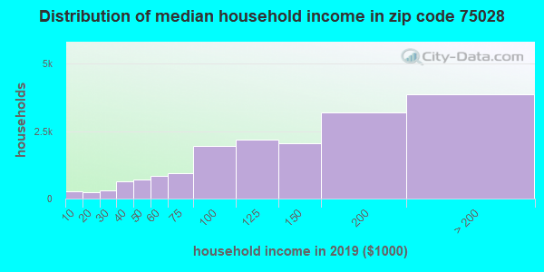 Zip code 75028 household income distribution in 2009