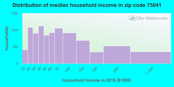 Zip code 75041 household income distribution in 2009