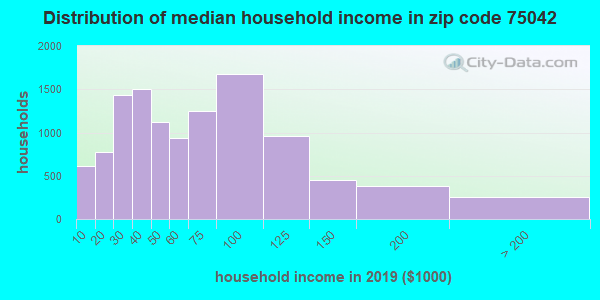 Zip code 75042 household income distribution in 2009