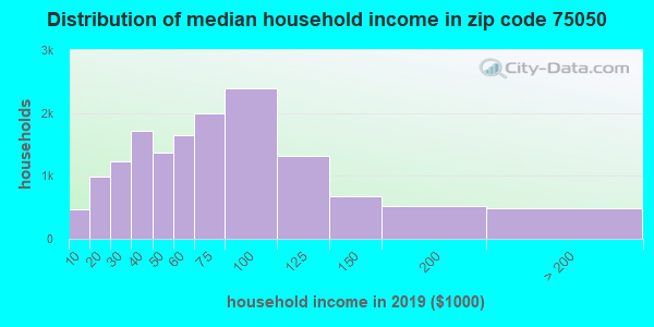 Zip code 75050 household income distribution in 2009