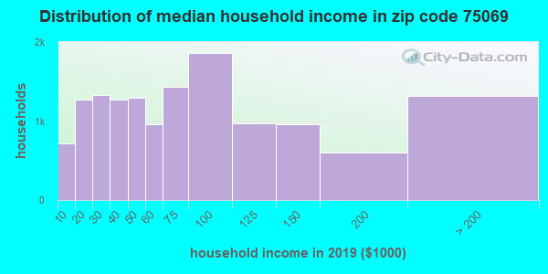 Zip code 75069 household income distribution in 2013